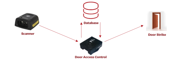 24 Hour Access Control System   RhinoFit Gym Management Software